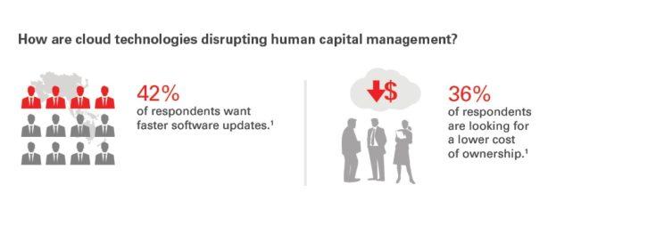 Disrupting HCM