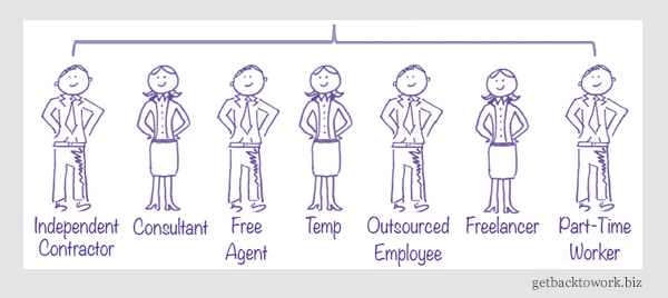 Types of contingent workforce