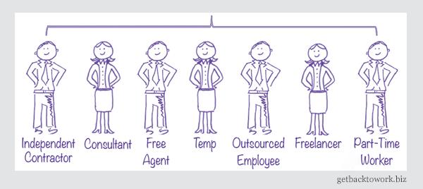 Types of contingent workforce